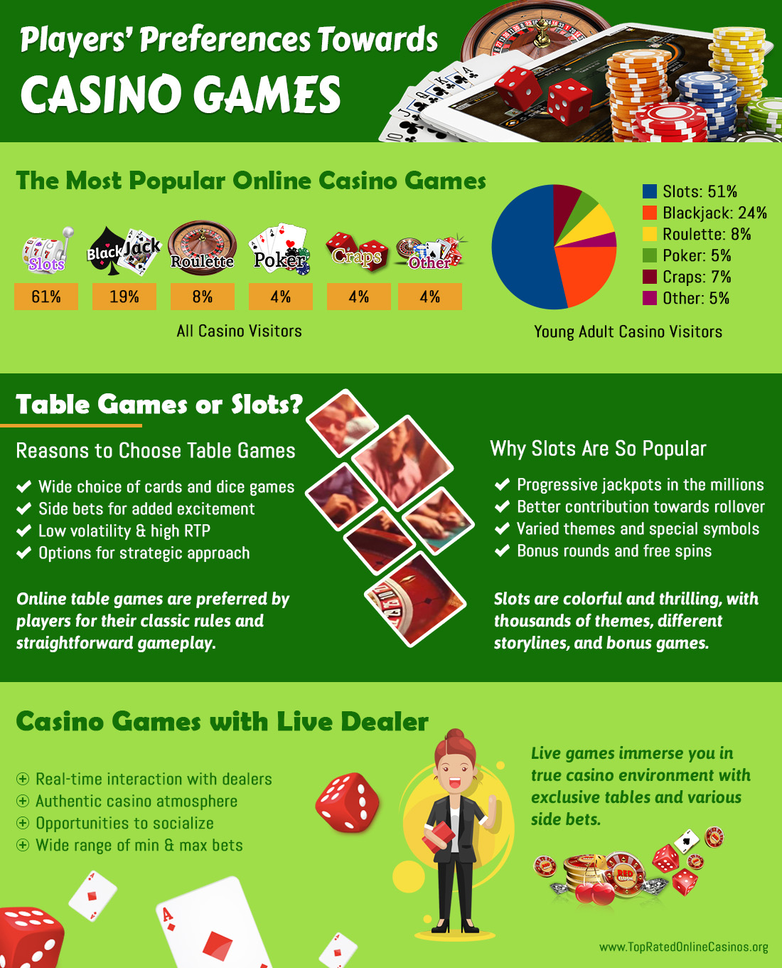 Top Rated Online Casinos Usa